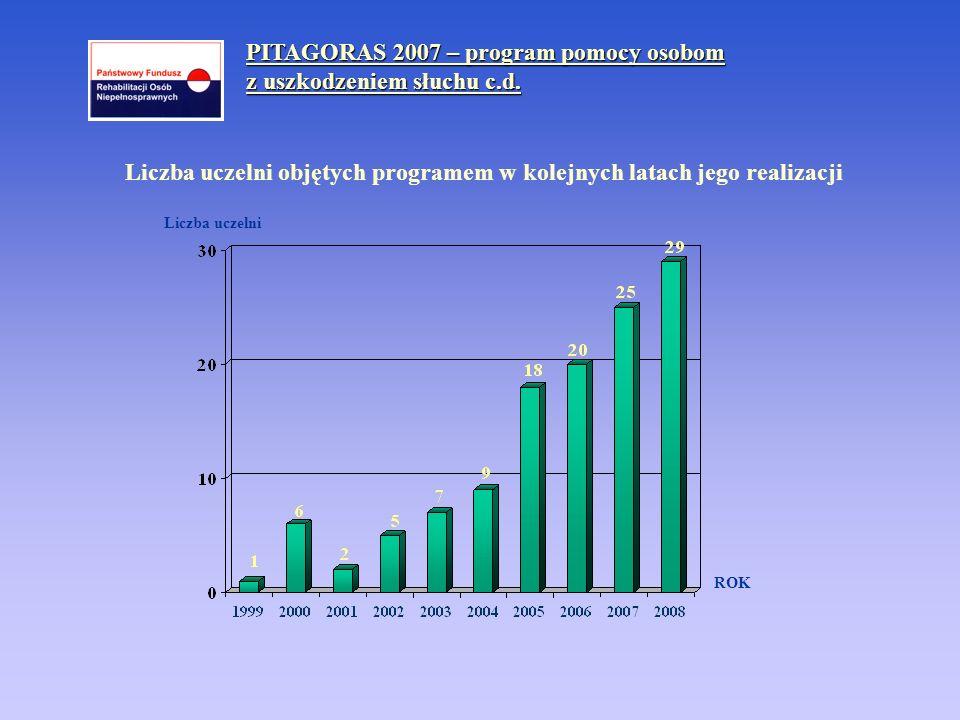 Liczba uczelni objętych programem w kolejnych latach jego realizacji