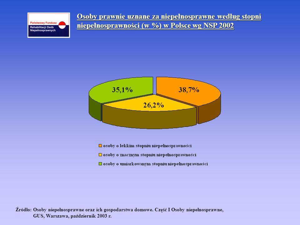 Osoby prawnie uznane za niepełnosprawne według stopni niepełnosprawności (w %) w Polsce wg NSP 2002