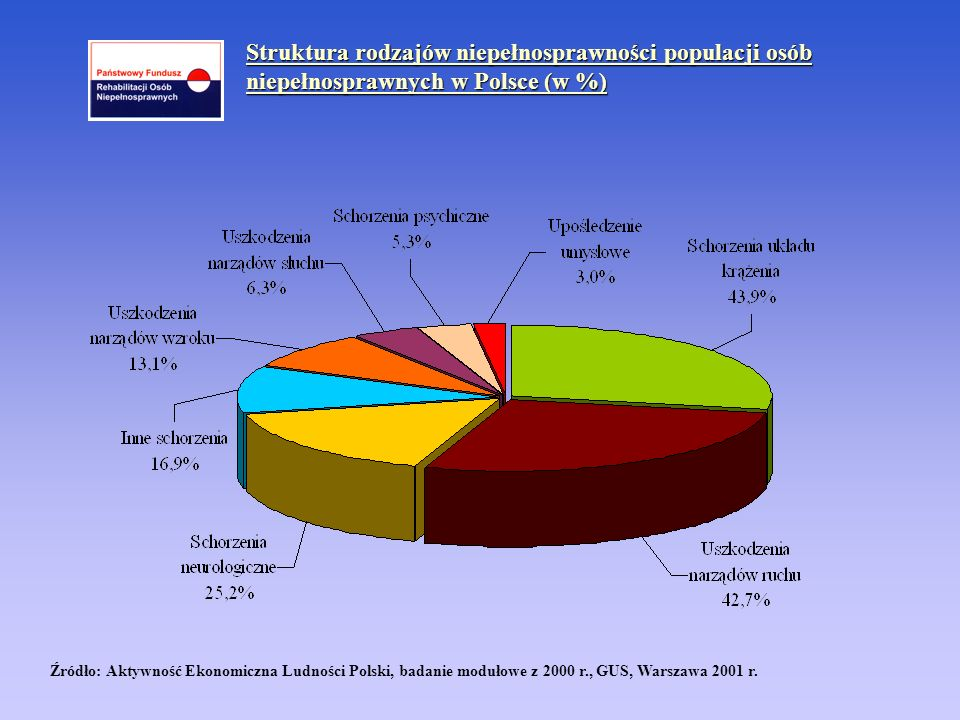 Struktura rodzajów niepełnosprawności populacji osób niepełnosprawnych w Polsce (w %)