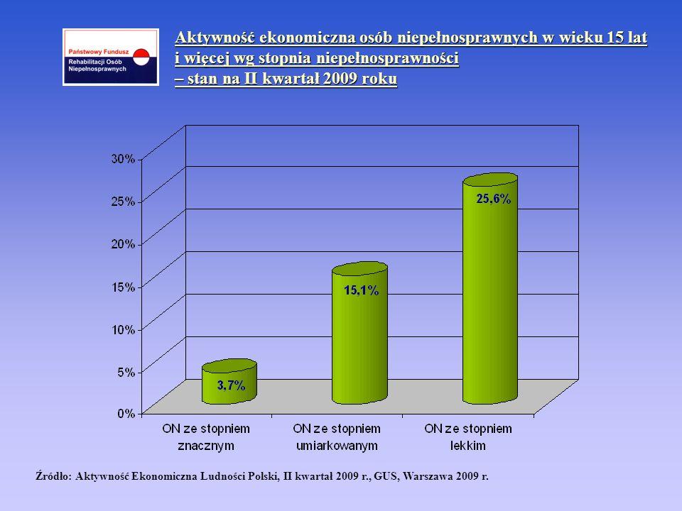 Aktywność ekonomiczna osób niepełnosprawnych w wieku 15 lat i więcej wg stopnia niepełnosprawności – stan na II kwartał 2009 roku