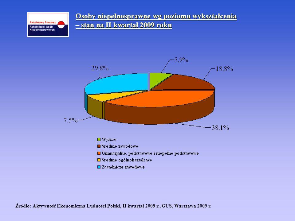 Osoby niepełnosprawne wg poziomu wykształcenia – stan na II kwartał 2009 roku