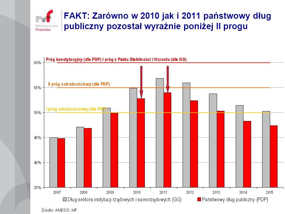 FAKT: Zarówno w 2010 jak i 2011 państwowy dług publiczny pozostał wyraźnie poniżej II progu