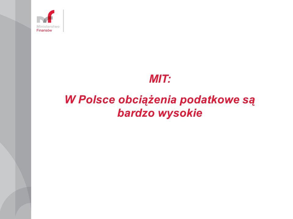 W Polsce obciążenia podatkowe są bardzo wysokie
