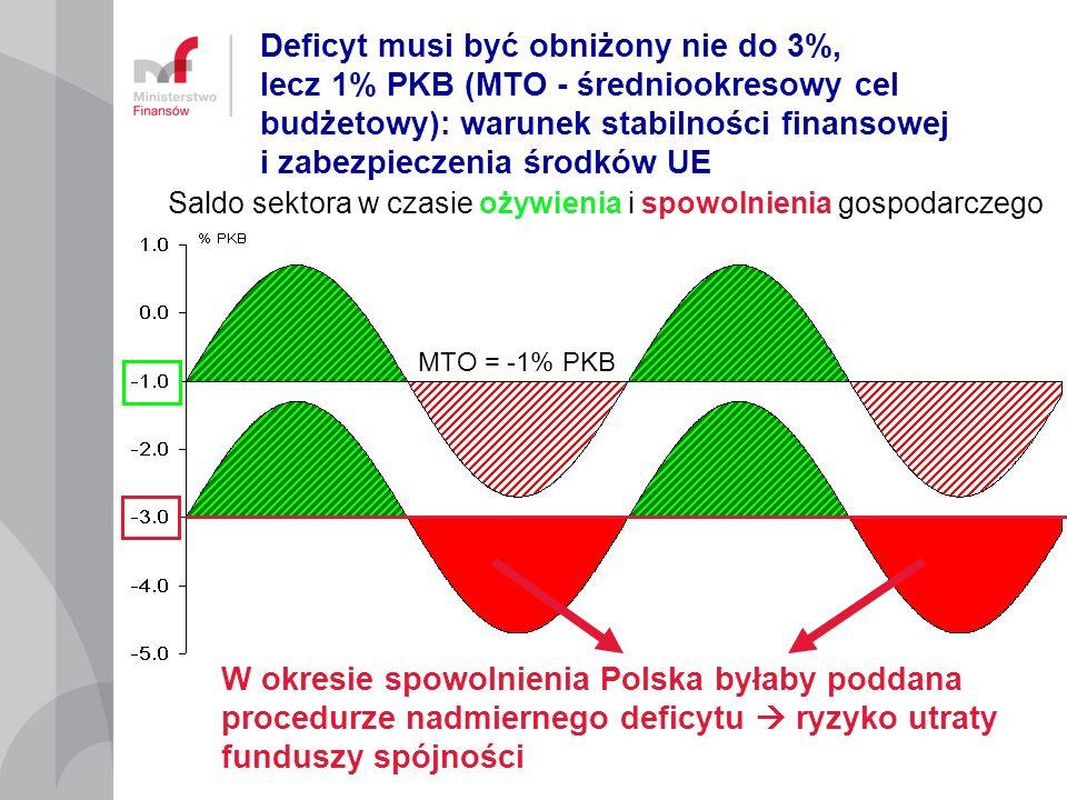 Deficyt musi być obniżony nie do 3%, lecz 1% PKB (MTO - średniookresowy cel budżetowy): warunek stabilności finansowej i zabezpieczenia środków UE
