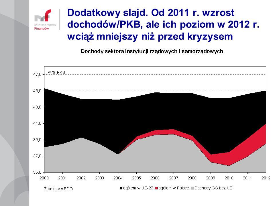 Dodatkowy slajd. Od 2011 r. wzrost dochodów/PKB, ale ich poziom w 2012 r.