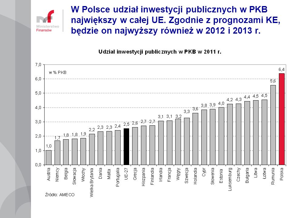 W Polsce udział inwestycji publicznych w PKB największy w całej UE