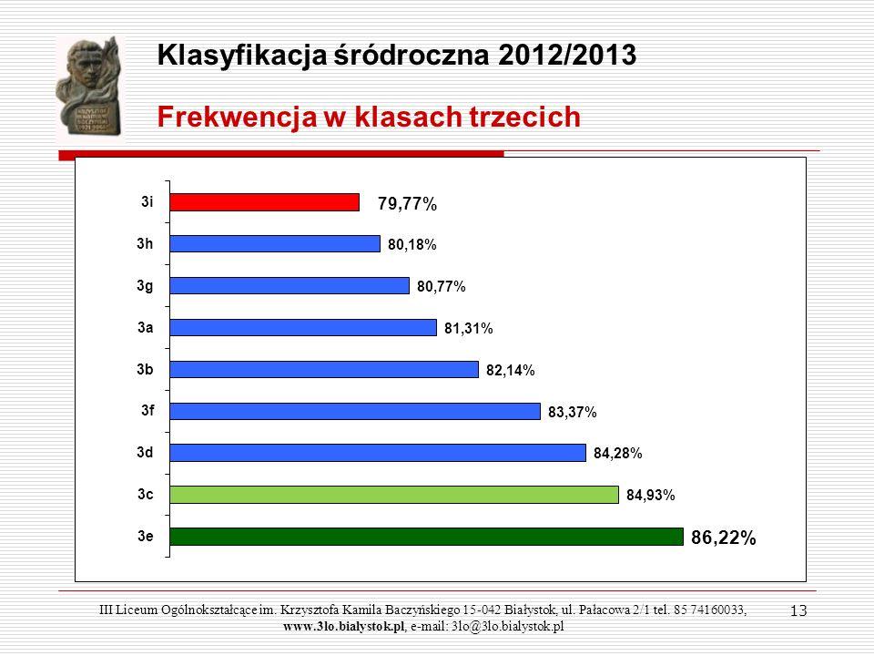Podsumowanie pracy III LO w I semestrze 2011/2012