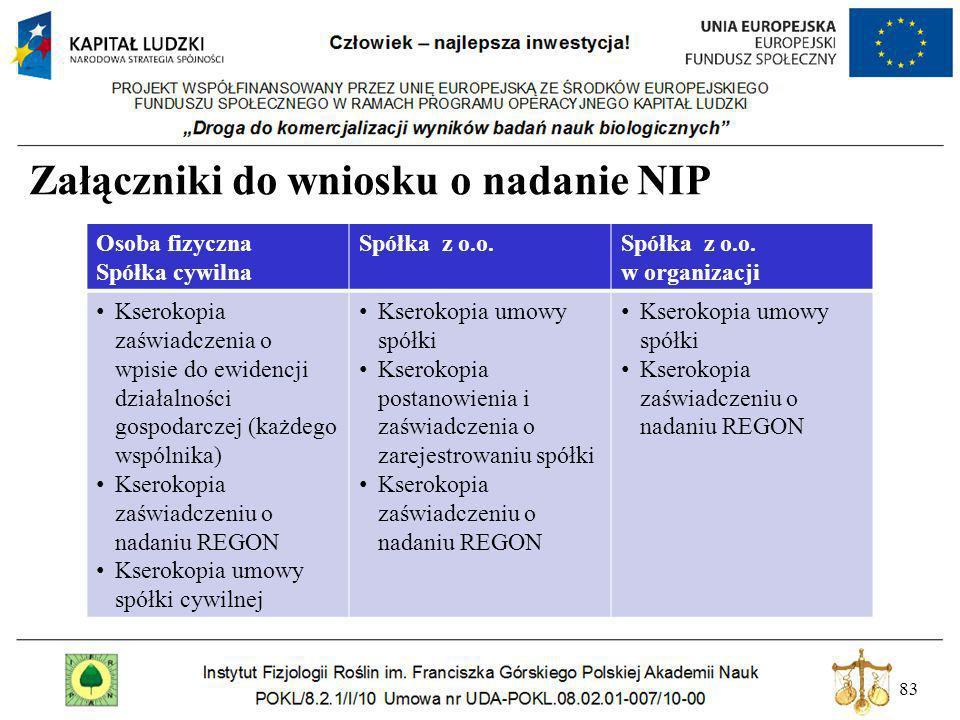 Załączniki do wniosku o nadanie NIP