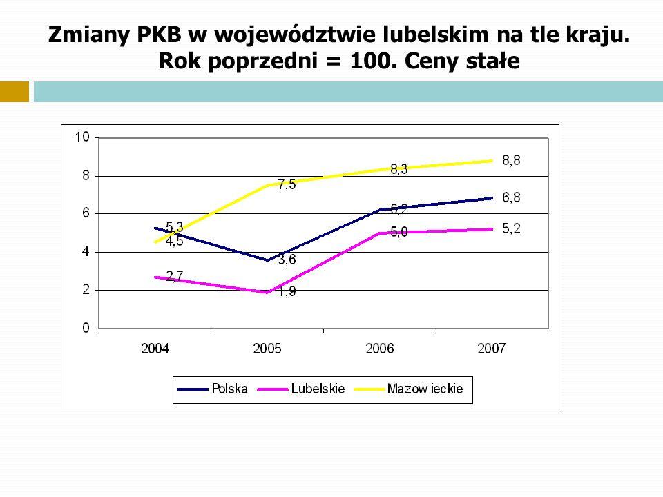 Zmiany PKB w województwie lubelskim na tle kraju. Rok poprzedni = 100