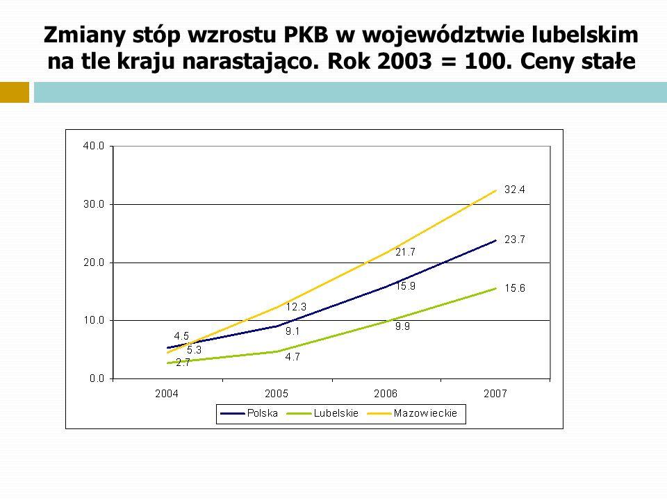 Zmiany stóp wzrostu PKB w województwie lubelskim na tle kraju narastająco.