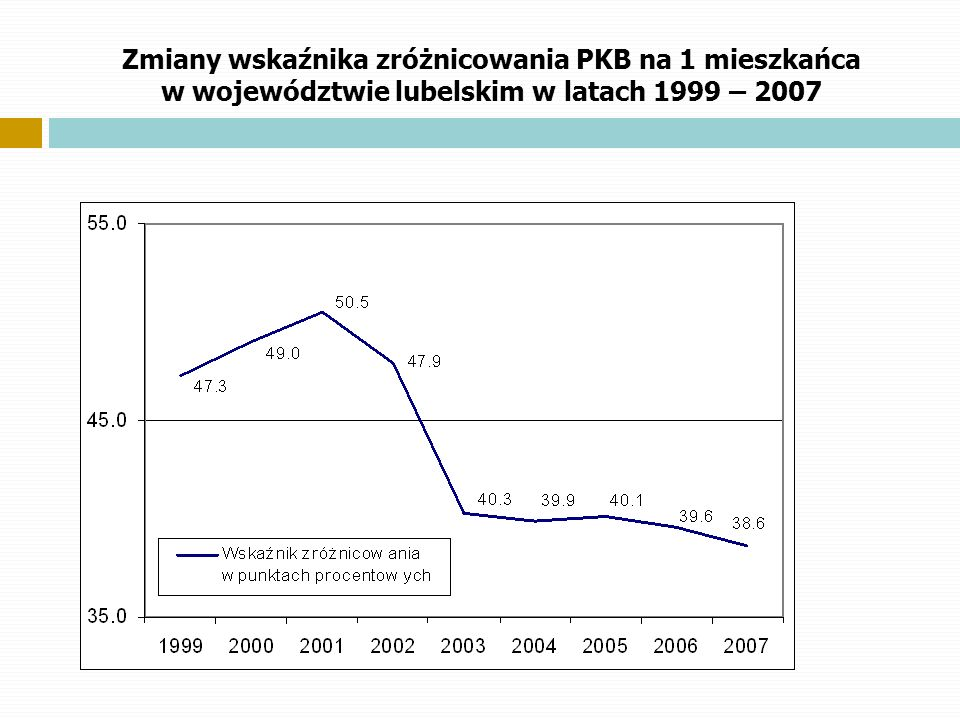 Zmiany wskaźnika zróżnicowania PKB na 1 mieszkańca w województwie lubelskim w latach 1999 – 2007