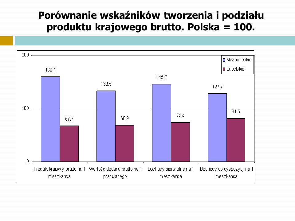 Porównanie wskaźników tworzenia i podziału produktu krajowego brutto