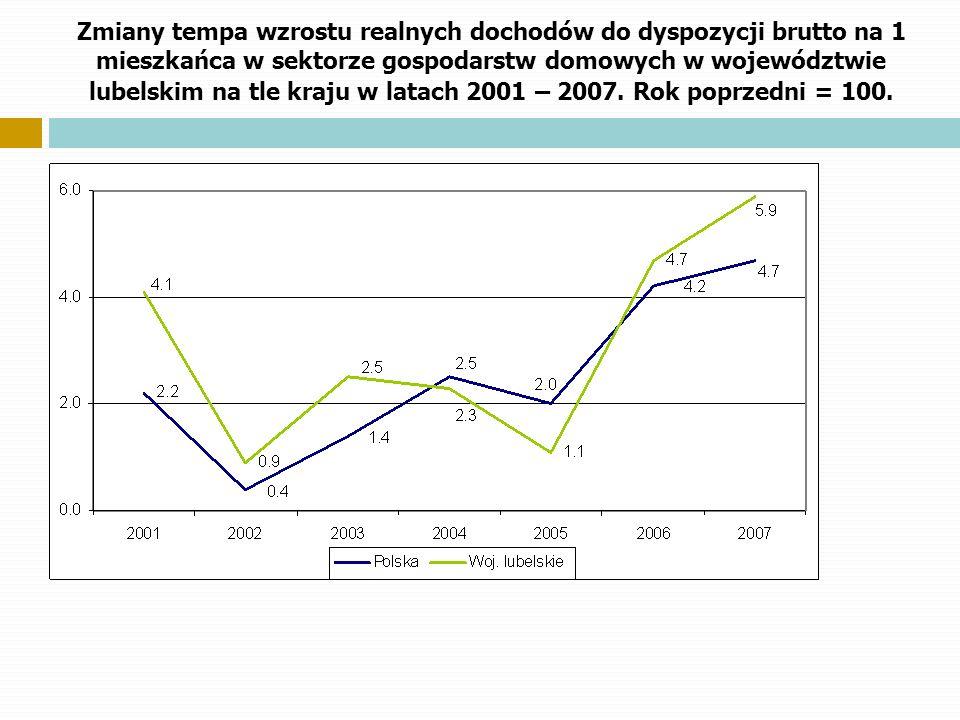 Zmiany tempa wzrostu realnych dochodów do dyspozycji brutto na 1 mieszkańca w sektorze gospodarstw domowych w województwie lubelskim na tle kraju w latach 2001 – 2007.