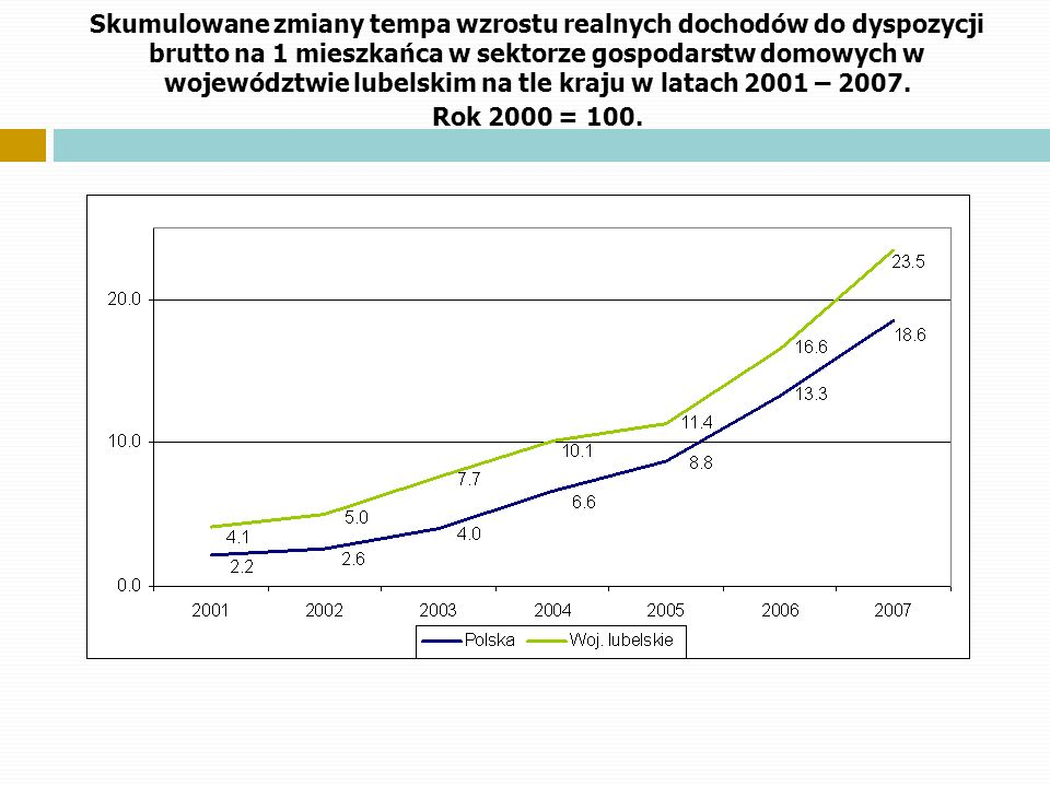 Skumulowane zmiany tempa wzrostu realnych dochodów do dyspozycji brutto na 1 mieszkańca w sektorze gospodarstw domowych w województwie lubelskim na tle kraju w latach 2001 – 2007.
