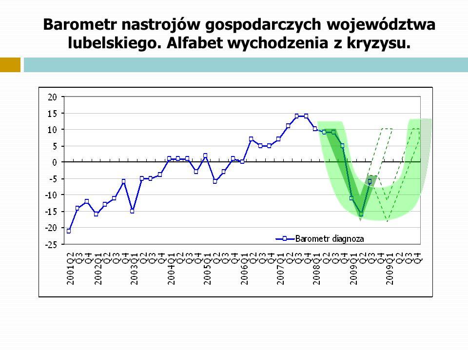 Barometr nastrojów gospodarczych województwa lubelskiego