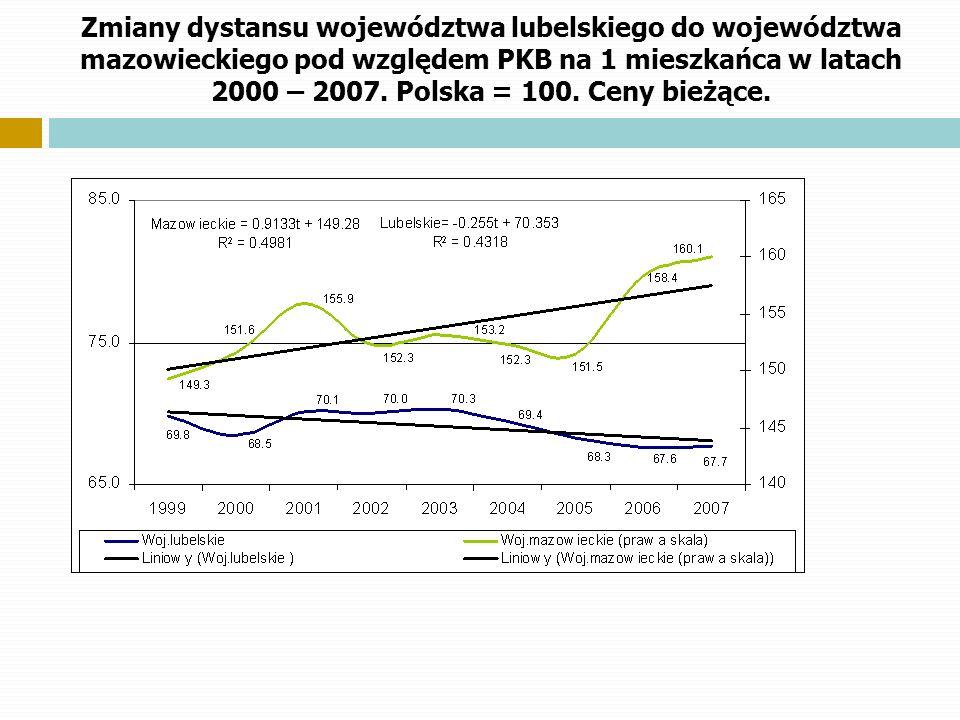 Zmiany dystansu województwa lubelskiego do województwa mazowieckiego pod względem PKB na 1 mieszkańca w latach 2000 – 2007.