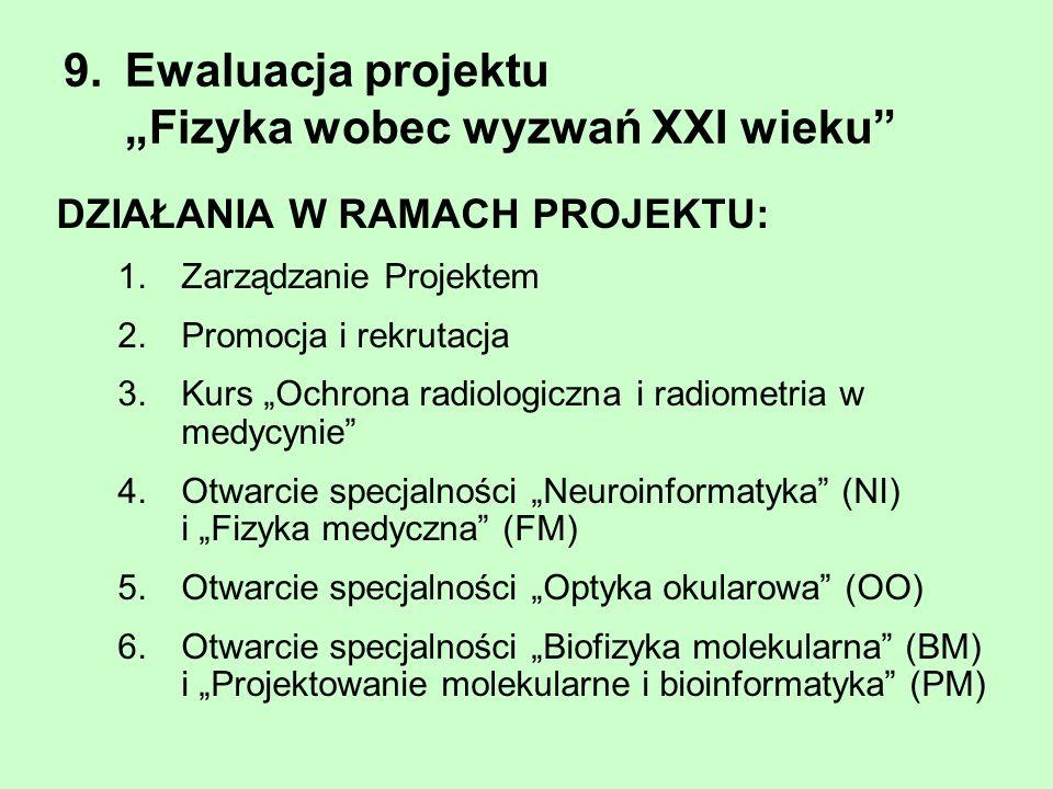 """9. Ewaluacja projektu """"Fizyka wobec wyzwań XXI wieku"""