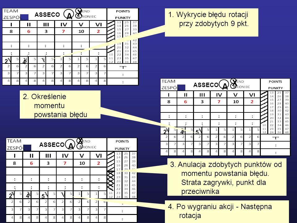 ASSECOA. R. 2. 4. √ X. 1. Wykrycie błędu rotacji przy zdobytych 9 pkt. ASSECO. A. R. 2. 4. 5. √ X. 2. Określenie momentu powstania błędu.
