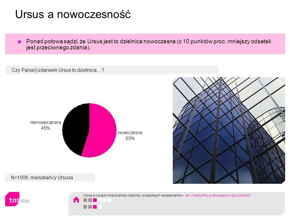 Ursus a nowoczesność Ponad połowa sądzi, że Ursus jest to dzielnica nowoczesna (o 10 punktów proc. mniejszy odsetek jest przeciwnego zdania).