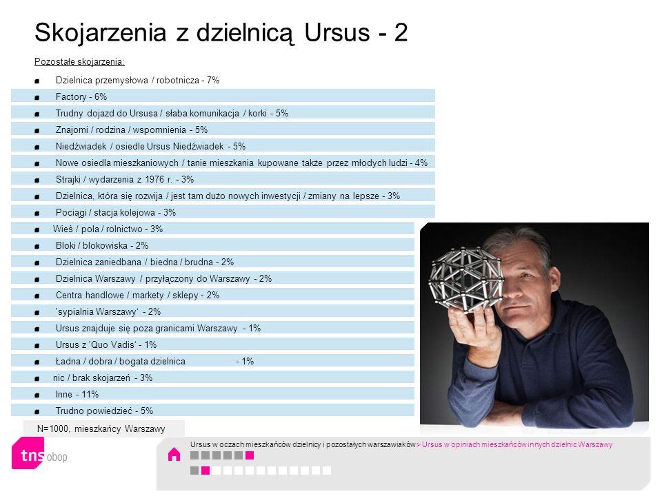 Skojarzenia z dzielnicą Ursus - 2