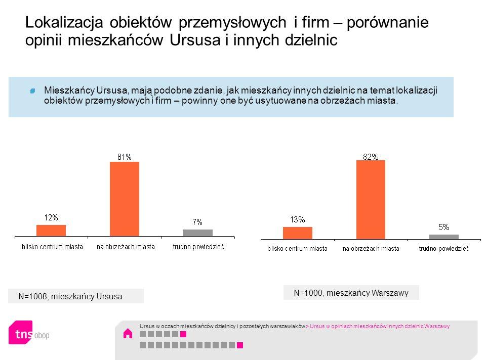 Lokalizacja obiektów przemysłowych i firm – porównanie opinii mieszkańców Ursusa i innych dzielnic