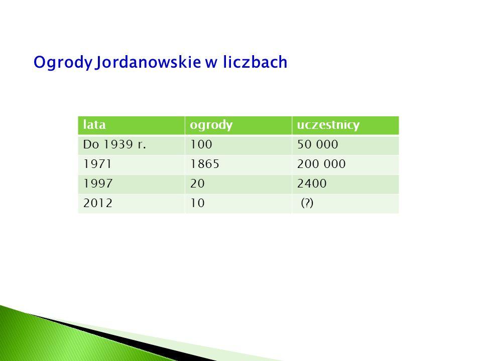 Ogrody Jordanowskie w liczbach