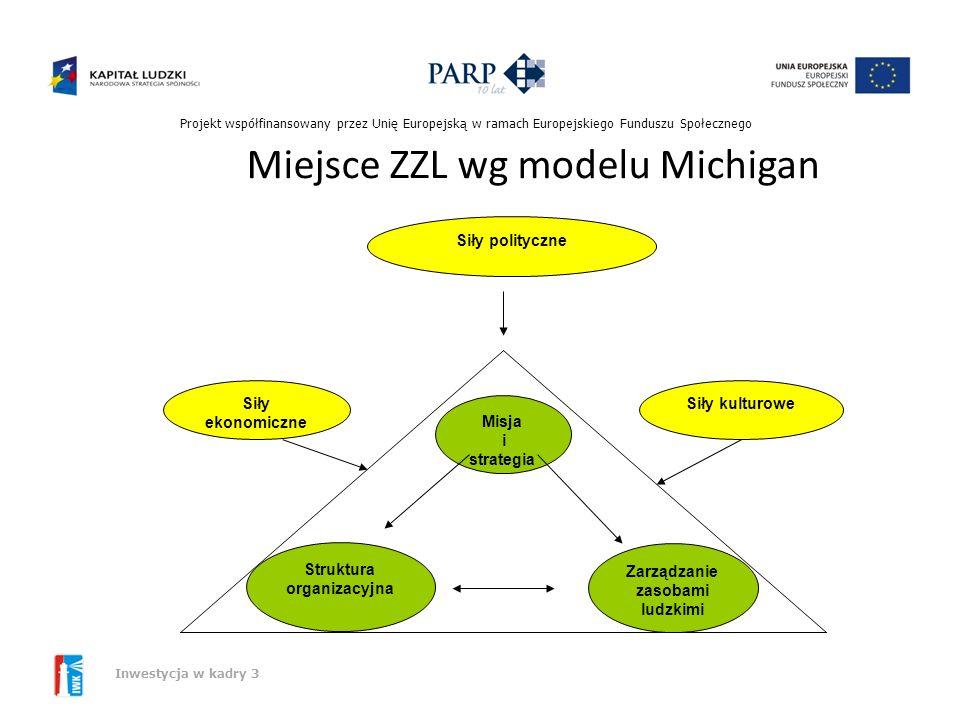 Miejsce ZZL wg modelu Michigan