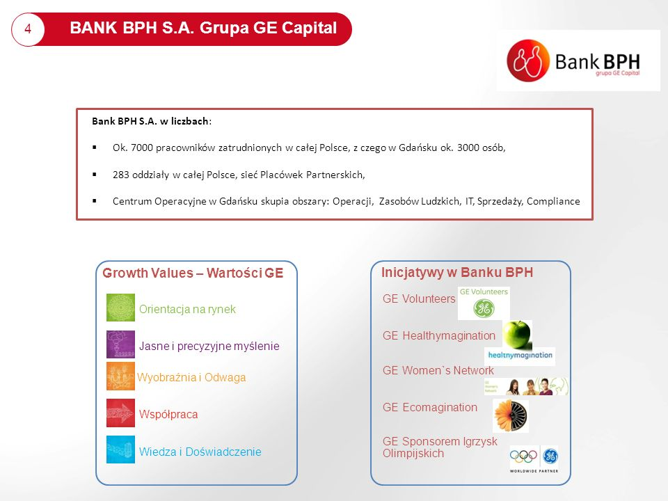 BANK BPH S.A. Grupa GE Capital