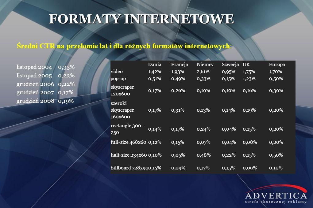 FORMATY INTERNETOWE Średni CTR na przełomie lat i dla różnych formatów internetowych: Dania. Francja.
