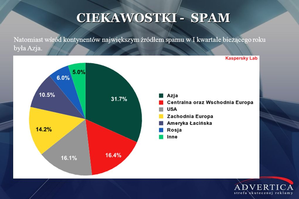 CIEKAWOSTKI - SPAM Natomiast wśród kontynentów największym źródłem spamu w I kwartale bieżącego roku była Azja.