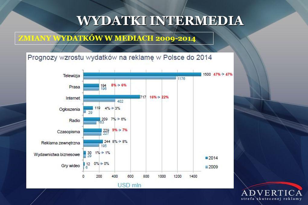 WYDATKI INTERMEDIA ZMIANY WYDATKÓW W MEDIACH 2009-2014