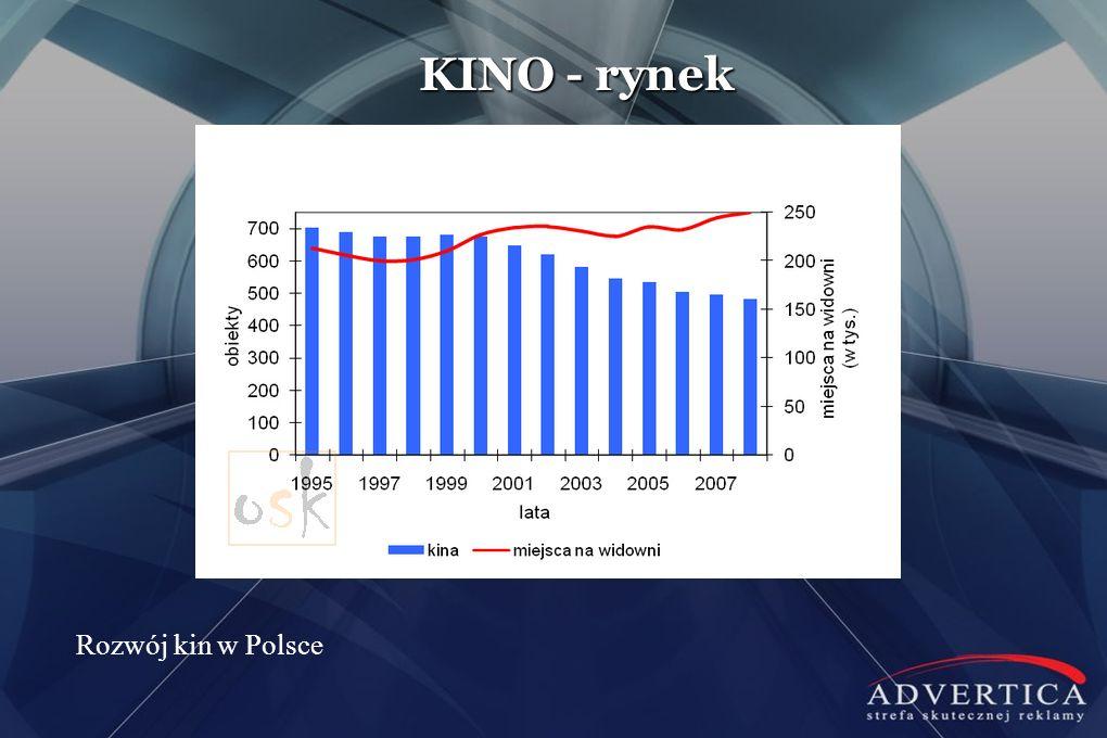 KINO - rynek Rozwój kin w Polsce