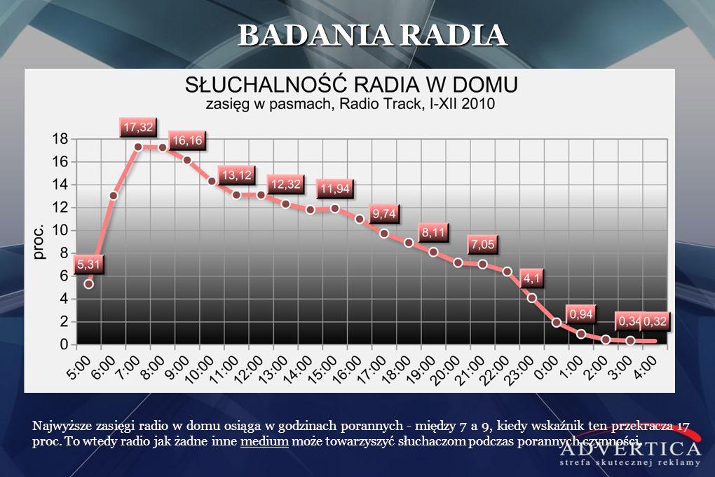 BADANIA RADIA