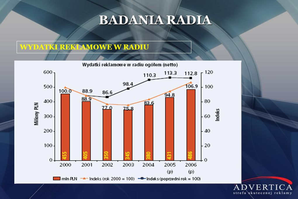 BADANIA RADIA WYDATKI REKLAMOWE W RADIU