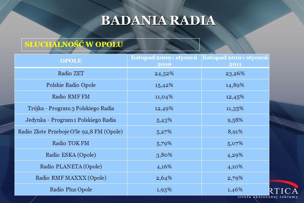 BADANIA RADIA SŁUCHALNOŚĆ W OPOLU OPOLE listopad 2009 : styczeń 2010