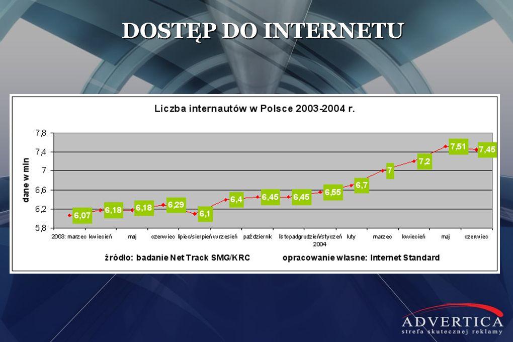DOSTĘP DO INTERNETU W roku 2009 było to 59% gospodarstw domowych w Polsce