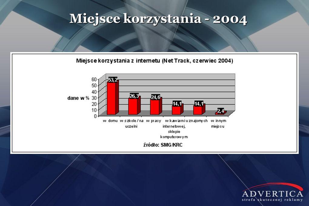 Miejsce korzystania - 2004 W roku 2009 było to 59% gospodarstw domowych w Polsce