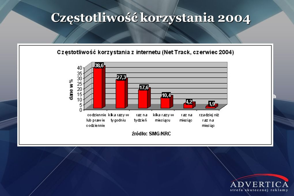Częstotliwość korzystania 2004