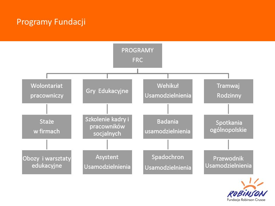Programy Fundacji PROGRAMY. FRC. pracowniczy. Wolontariat. w firmach. Staże. Obozy i warsztaty edukacyjne.