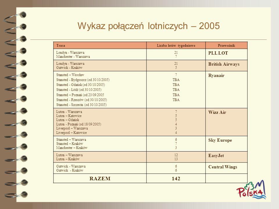 Wykaz połączeń lotniczych – 2005