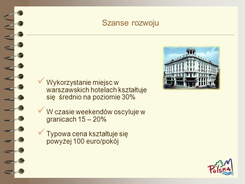 Szanse rozwoju Wykorzystanie miejsc w warszawskich hotelach kształtuje się średnio na poziomie 30%