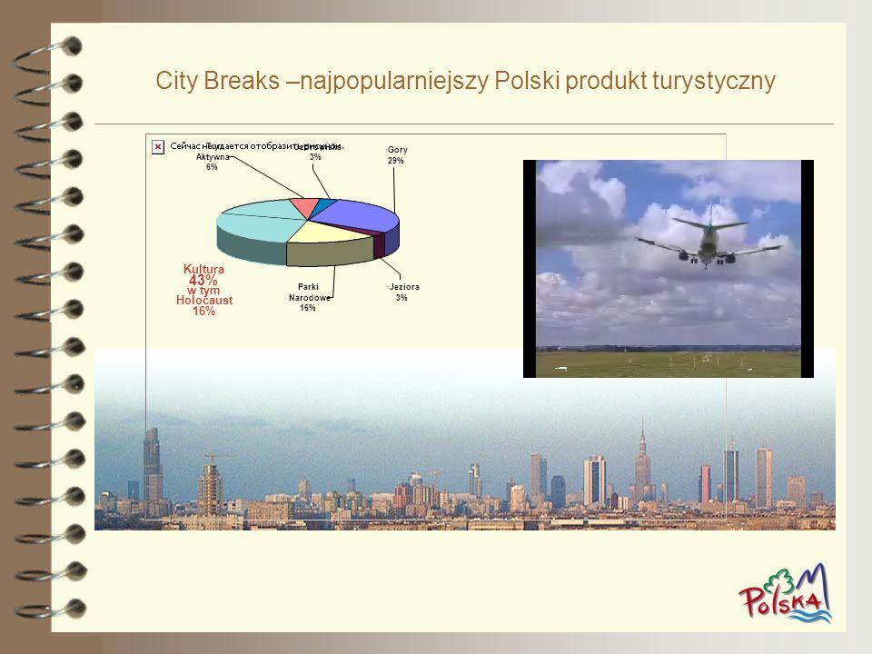 City Breaks –najpopularniejszy Polski produkt turystyczny