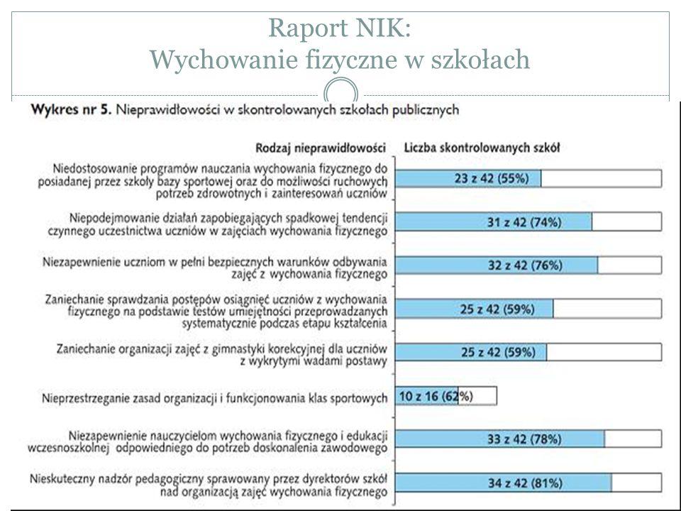 Raport NIK: Wychowanie fizyczne w szkołach