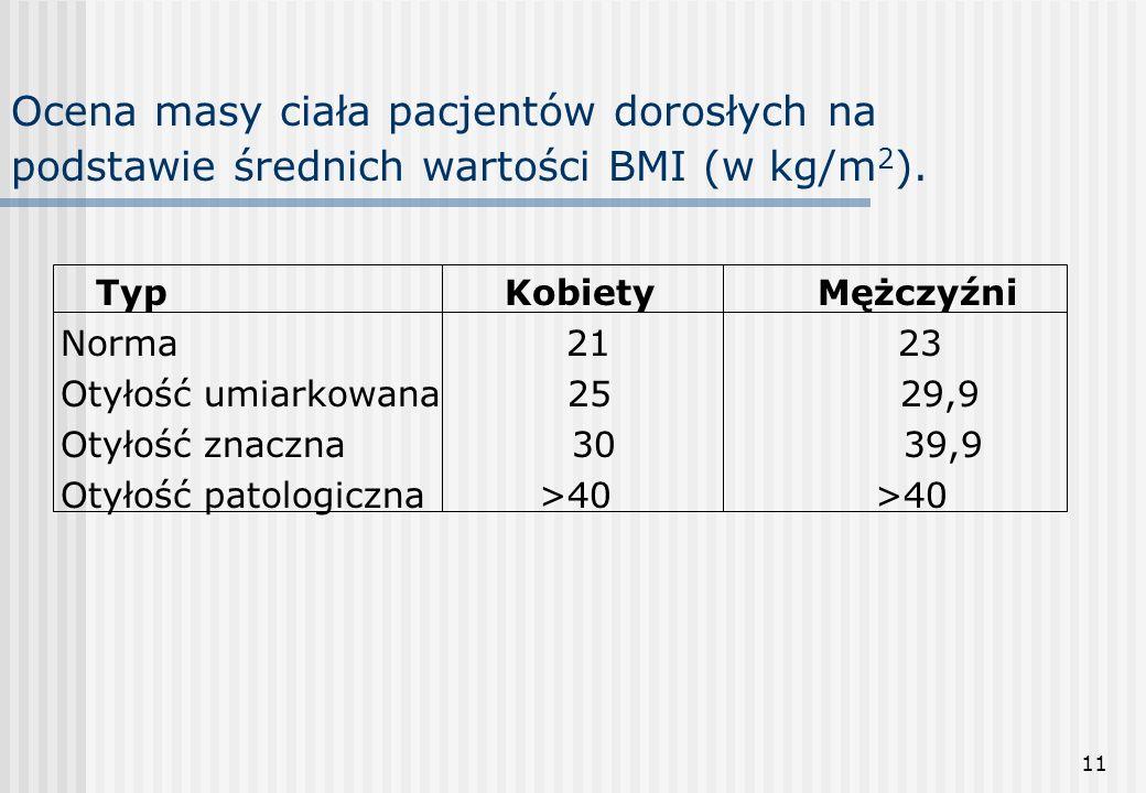 Ocena masy ciała pacjentów dorosłych na podstawie średnich wartości BMI (w kg/m2).