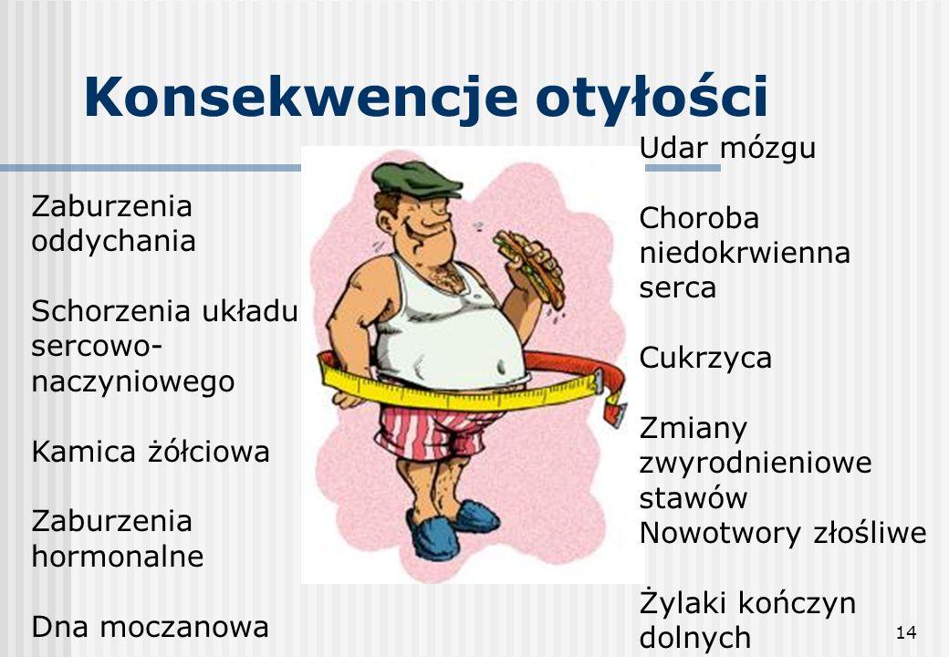 Konsekwencje otyłości
