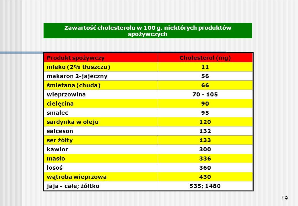 Zawartość cholesterolu w 100 g. niektórych produktów spożywczych