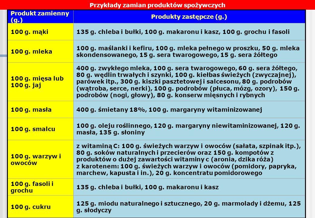 Przykłady zamian produktów spożywczych Produkty zastępcze (g.)