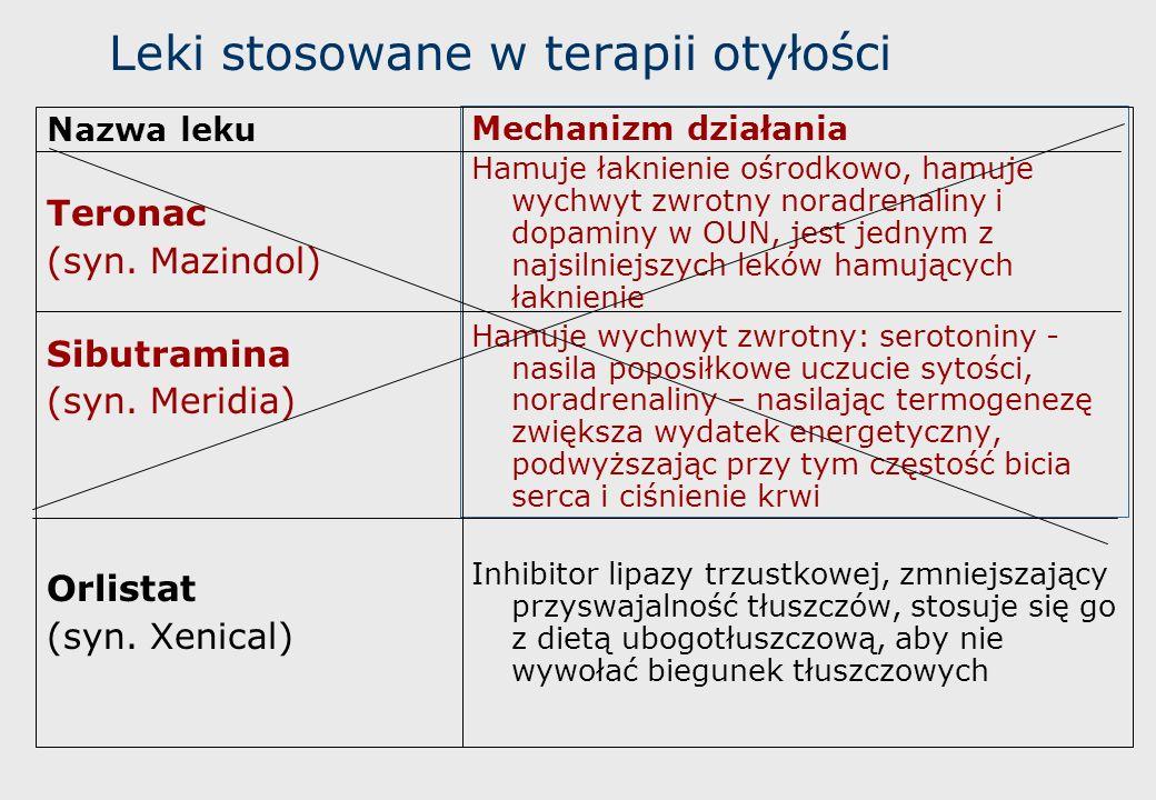 Leki stosowane w terapii otyłości
