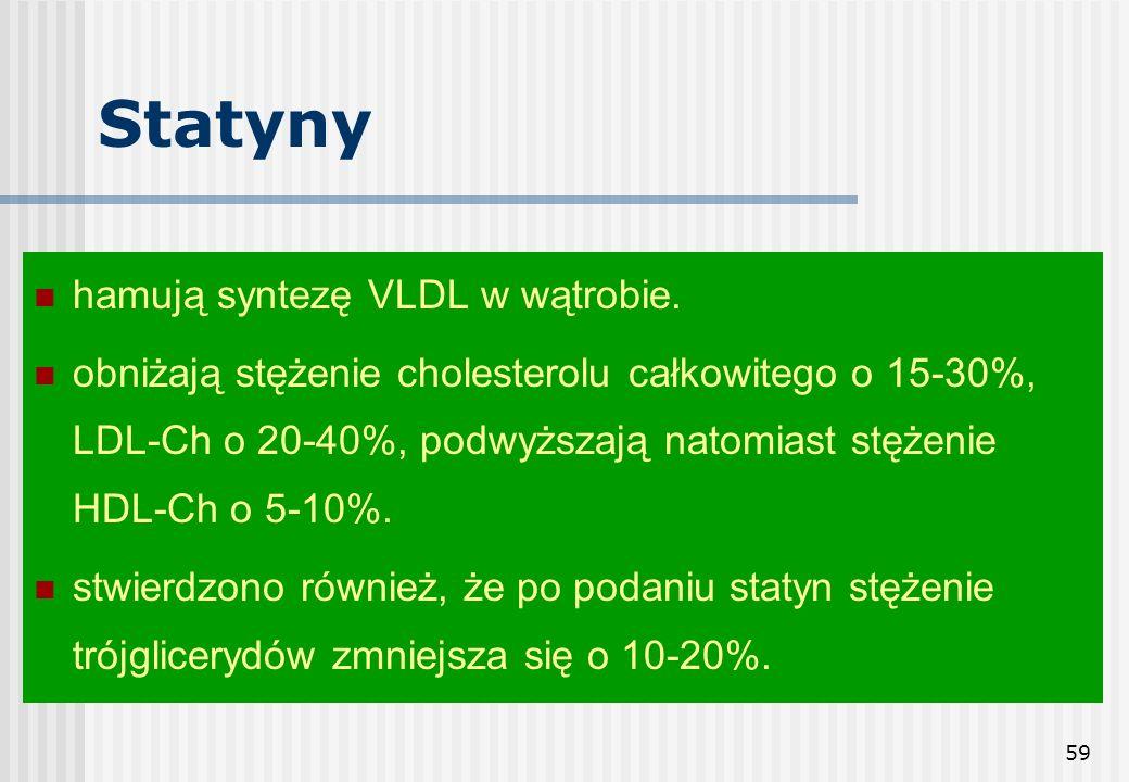 Statyny hamują syntezę VLDL w wątrobie.