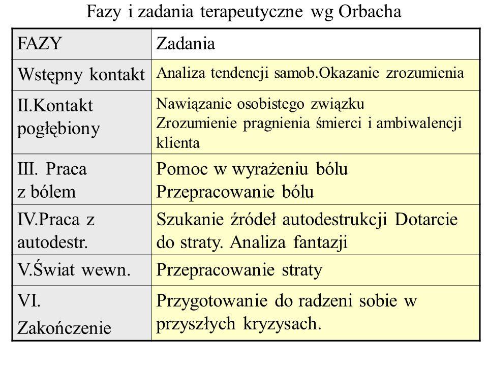 Fazy i zadania terapeutyczne wg Orbacha
